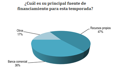 grafico financiamiento