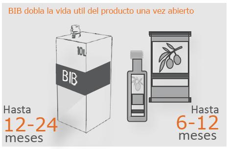 San Jorge Packaging presente en encuentro Nacional de Aceite de Oliva