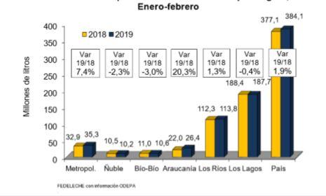 Primer bimestre del año cierra con alza de 1,9% en recepción nacional de leche