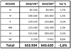 Se estima baja de 1,6% en exportación de uva de mesa respecto a temporada anterior