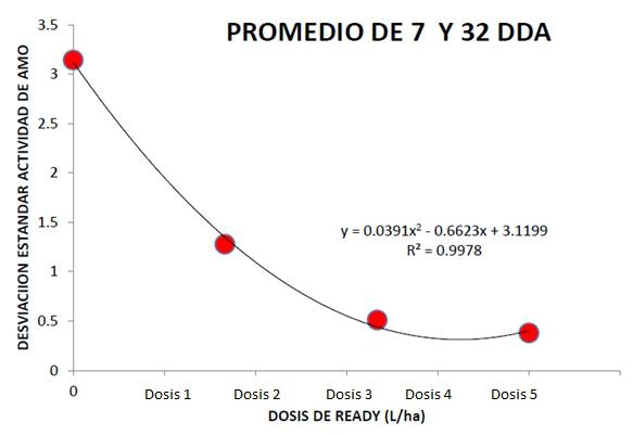 Summit-Ready®: único inhibidor de la nitrificación (3,5 dmpp) patentado