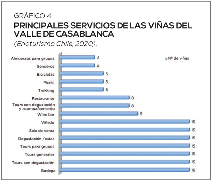 Repensar el enoturismo en Chile: ¿cómo aportar valor al sector?
