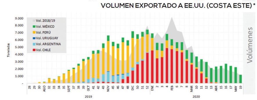 El desafío para los arándanos: un cambio total en el escenario exportador