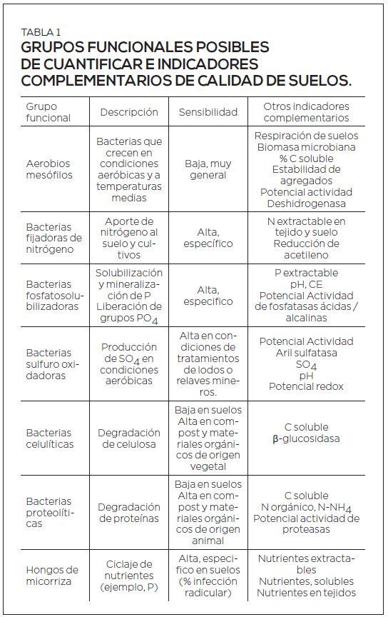 Indicadores biológicos de calidad de suelo para evaluación de programas integrados de nutrición