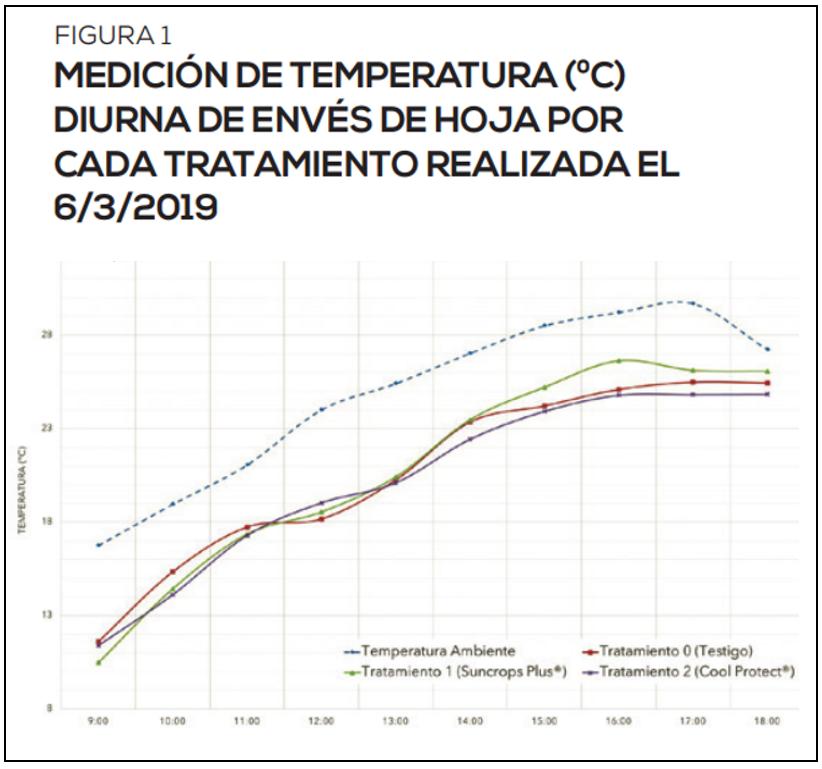 Uso de Suncrops plus® y Cool protect® para evitar estrés térmico en postcosecha