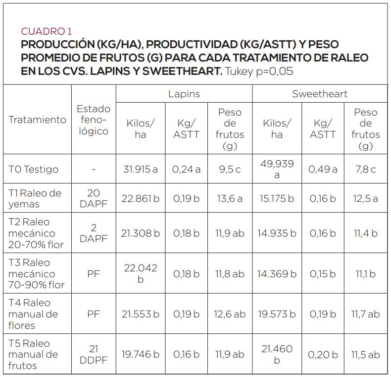 Evaluación de efectividad de distintas oportunidades de raleo
