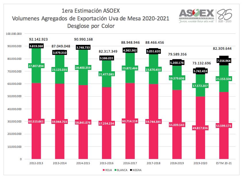 Según estimaciones, las exportaciones de uvas de mesa chilenas podrían crecer casi 13%