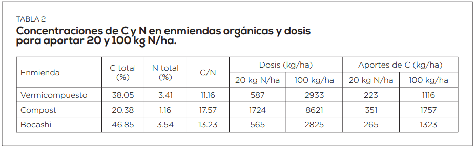 Reciclaje de materiales orgánicos para producción de vermicompost y bocashi