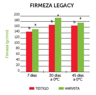 Harvista™ 1,3 SC de AgroFresh ofrece grandes beneficios para productores de arándanos de Chile y Argentina