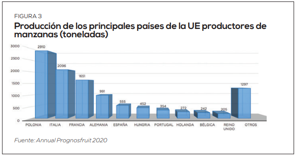 Situación actual y expectativas de la manzana chilena en los mercados mundiales