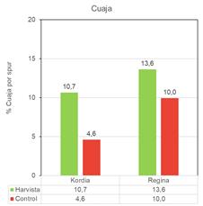 Harvista™ 1,3 SC para cerezo completa paquete de soluciones integradas de AgroFresh