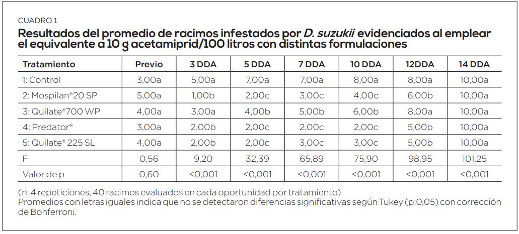 Drosophila Suzukii en vides: evaluación de formulaciones del neonicotinoide acetamiprid