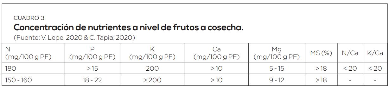 Cómo lograr calidad de frutas en cerezos en condiciones de balance nutricional del huerto