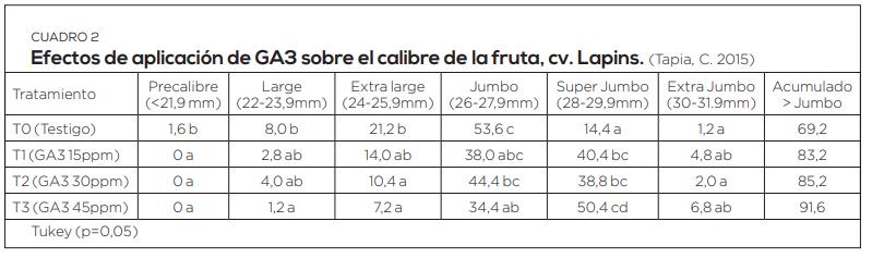 Uso de ácido giberélico en la producción de cerezas: bases teóricas y experiencias en Chile