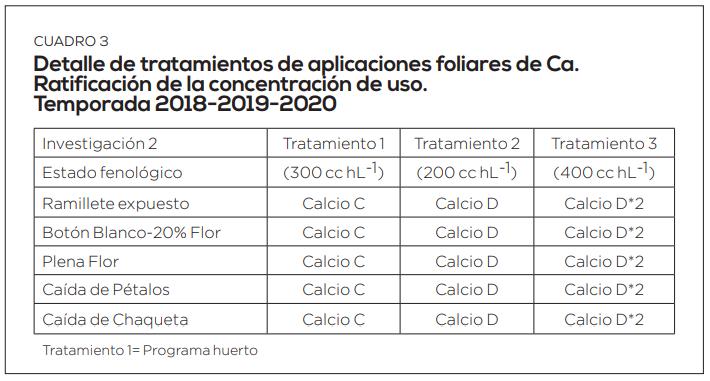 Calcio foliar: pautas de aplicación para lograr cerezas menos susceptibles a daños mecánicos